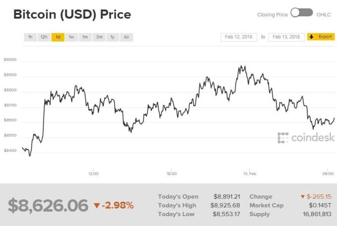 比特幣近一日走勢(圖表取自Coindesk)