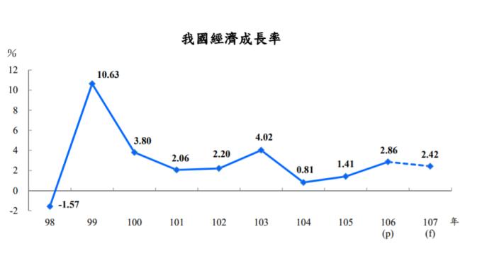 我國經濟成長率。(圖:主計總處提供)