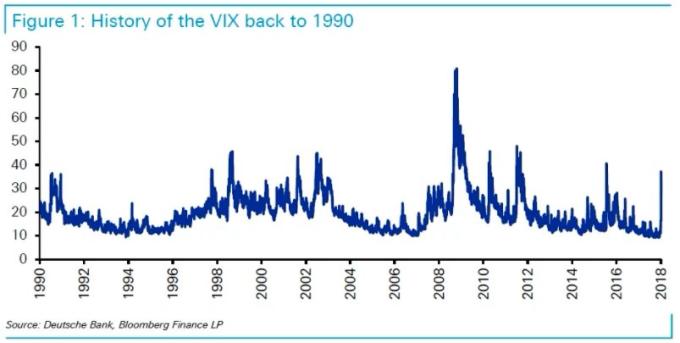 1990年以來VIX指數的歷史軌跡。