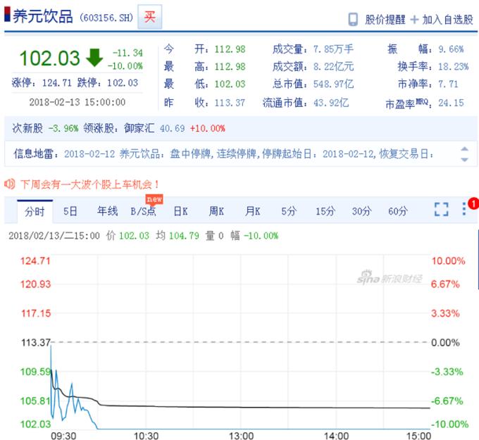 美元饮品挂牌次日,股价瞬间打入跌停。 (图:新浪财经)