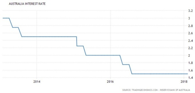 澳洲央行利率 / 图:tradingeconomics