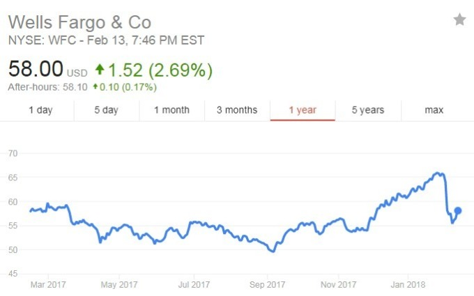 富國銀行股價日線走勢圖