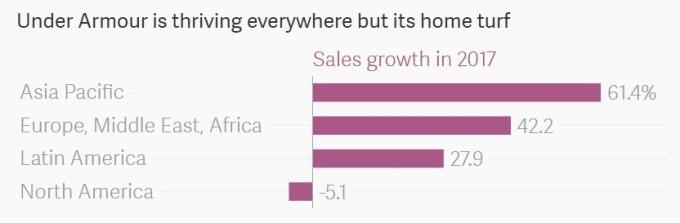 UA 國際與國內市場銷量 / 圖:Atlas