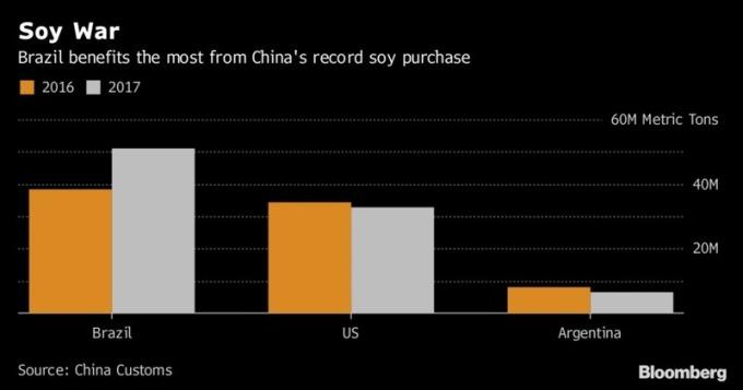 大豆貿易戰