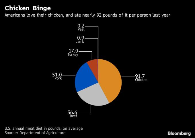 美國人食用雞肉比例上升(圖表取自彭博)