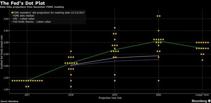 聯準會去年十二月會議後釋出之利率意向點陣圖 (Dot Plot) 圖片來源:Bloomberg