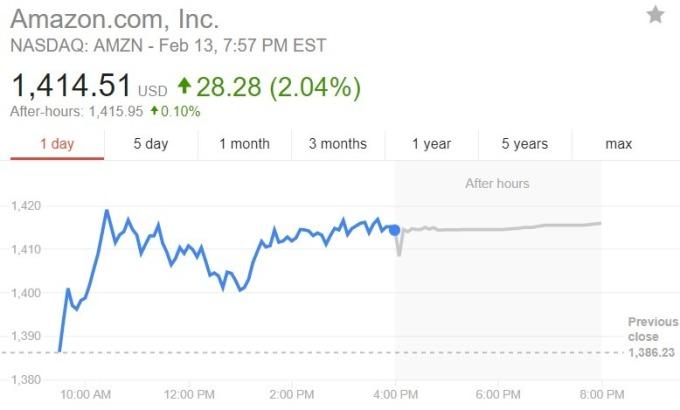 亚马逊股价日线趋势图 / 图:谷歌