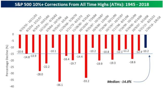 自1945年來美股有20次10%以上修正(圖表取自彭博)
