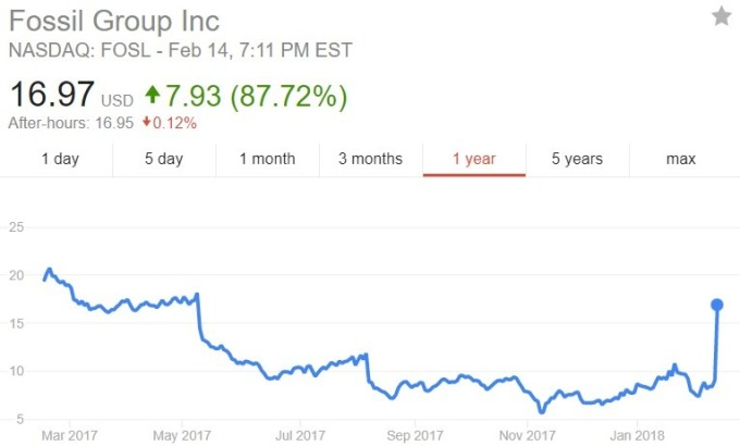 Fossil 股价日线趋势图 / 图:谷歌
