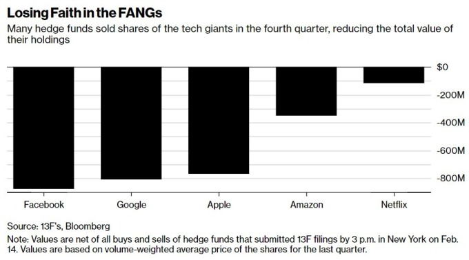 FAANG 股Q4大量出售 / 圖:彭博