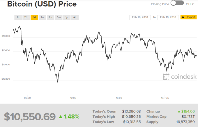 比特幣周一價格(圖表取自coindesk)