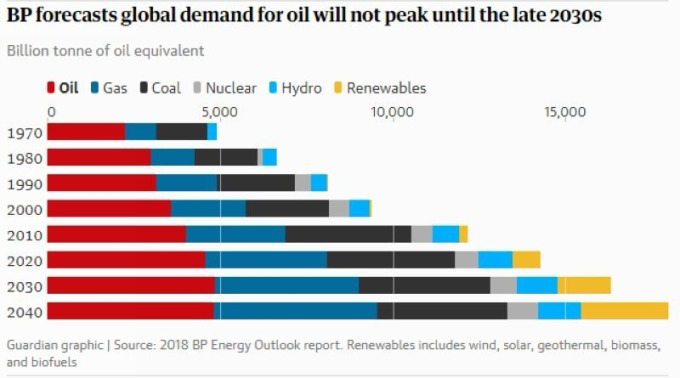 Image result for 2018 BP Energy Outlook report.