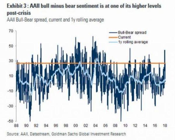 深藍:高盛牛熊情緒差異指數 淺藍:高盛牛熊情緒差異指數一年滾動均值 圖片來源:Goldman Sachs