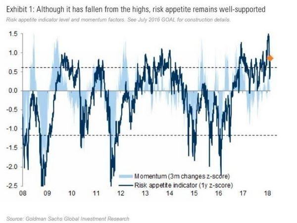 淺藍:高盛美股增漲動能 深藍:高盛風險胃納指數 圖片來源:Goldman Sachs