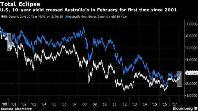 藍:十年期澳債殖利率 白:十年期美債殖利率 圖片來源:Bloomberg
