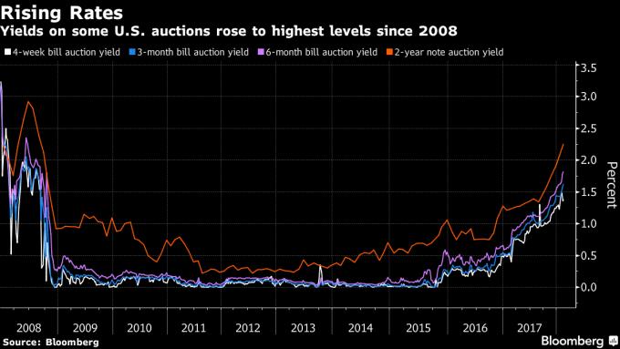 部分短債利率升至高點(圖表取自彭博)