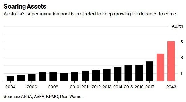 澳洲的退休基金規模持續增長