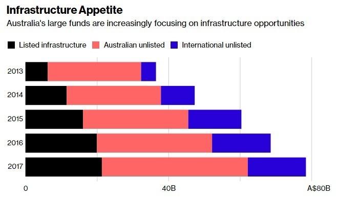 澳洲的大型 對於投資基礎建設很有興趣