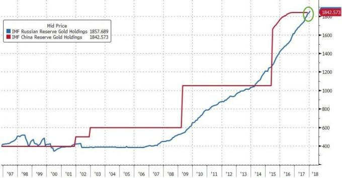 俄羅斯黃金量超越中國 / 圖:smaulgld