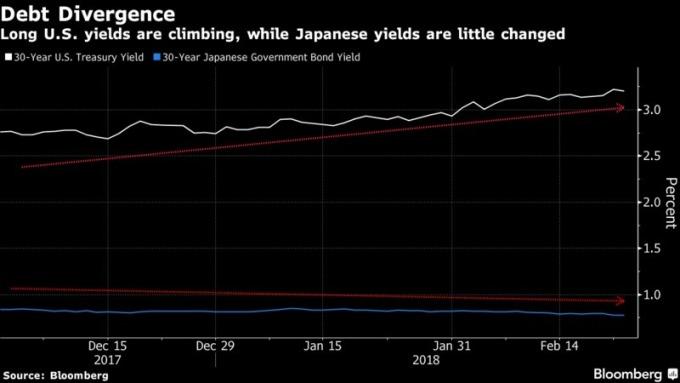 30年期美債殖利率持續走升但30年期日本債殖利率幾乎維持不變
