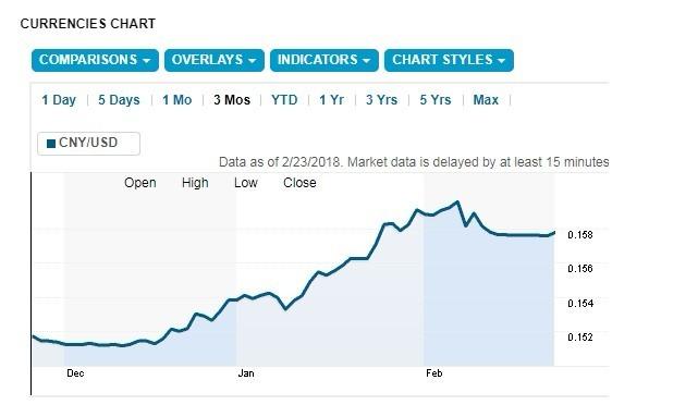 近3個月 人民幣兌美元的匯率走勢 (資料:路透社)