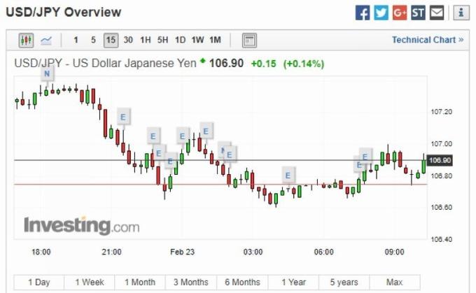 美元兌日圓日線走勢圖 圖片來源:investing.com