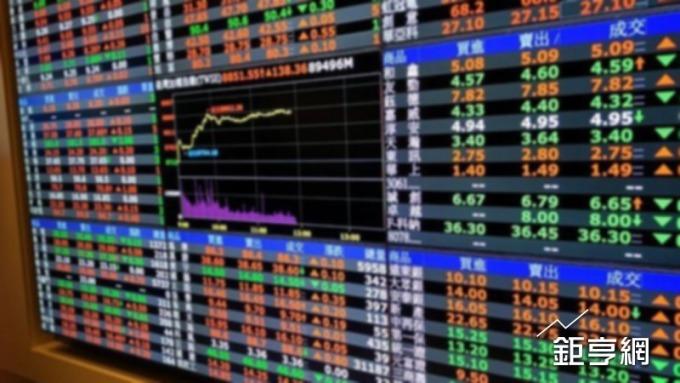 台股盤中-漲價股狂飆 回補缺口、觸及月線後 漲勢從近百點收斂