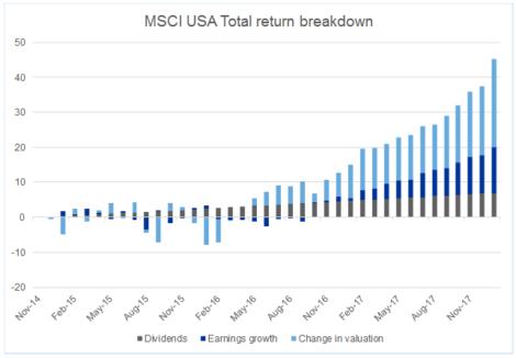 MSCI美國回報類型