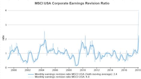 MSCI美國企業營收修正比率
