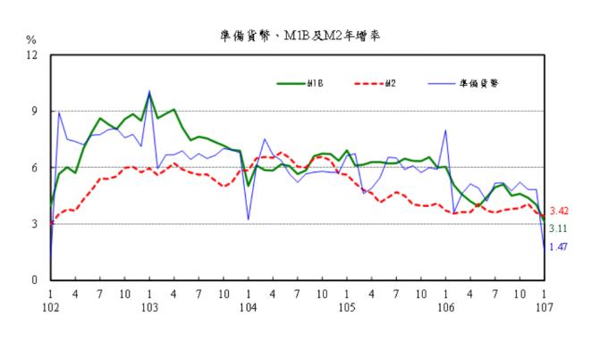M1B、M2年增率驚見「死亡交叉」 惟散戶指標創新高