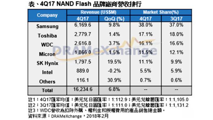 淡季需求疲弱 衝擊首季NAND廠營收但獲利可維持