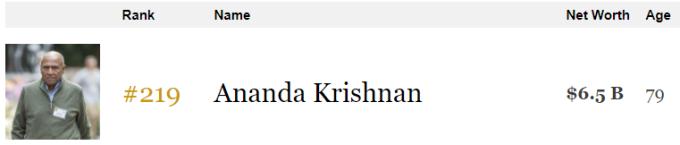 現年79歲的阿南達2017年資產為65億美元。(來源:富比士)