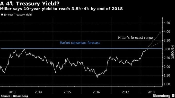 白:Stephen Miller對十年期美債殖利率2018年底之預估 圖片來源:Bloomberg
