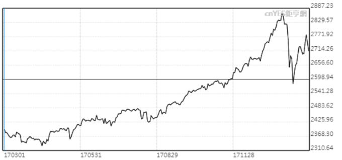 標普500指數今年以來仍上漲