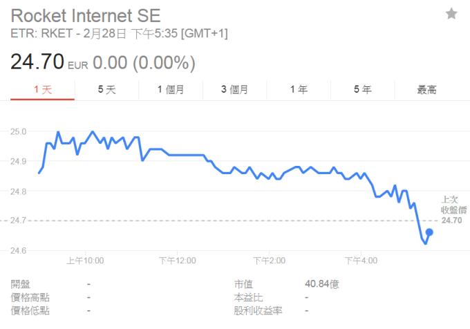 火箭互聯網股價