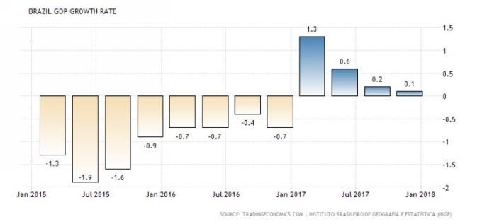 巴西 GDP 季增率 (近三年來表現) 圖片來源:tradingeconomics