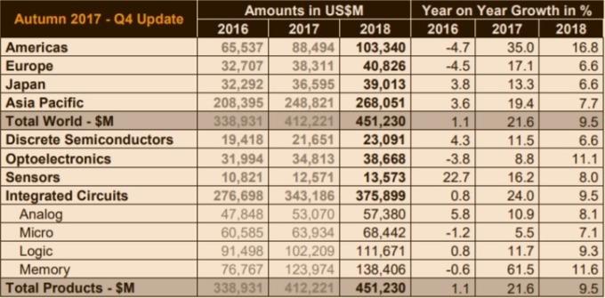 2017 Q4 實際銷量更新 / 圖:WSTS