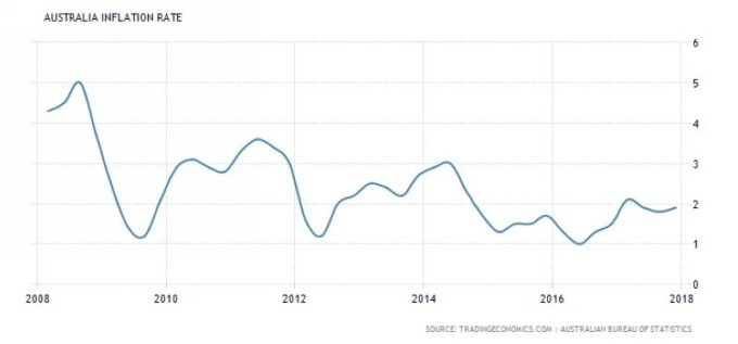 澳洲通膨率 (CPI)(2008年至今表現) 圖片來源:tradingeconomics