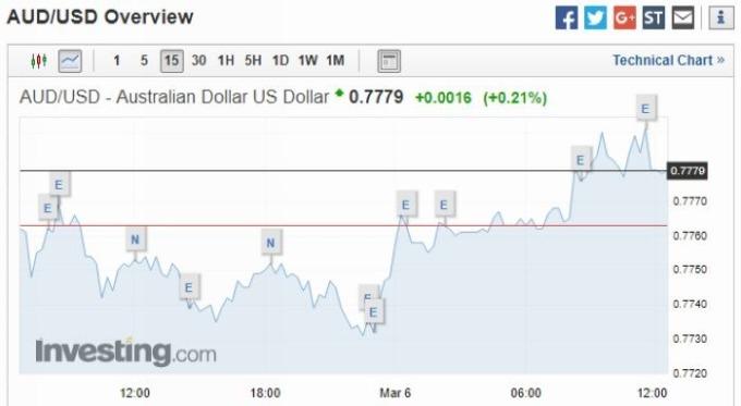澳幣兌美元 15 分鐘走勢圖 圖片來源:investing.com