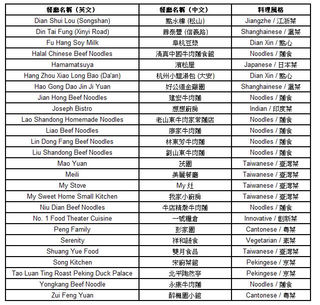 2018年《臺北米其林指南》 必比登推介美食名單。(米其林整理)