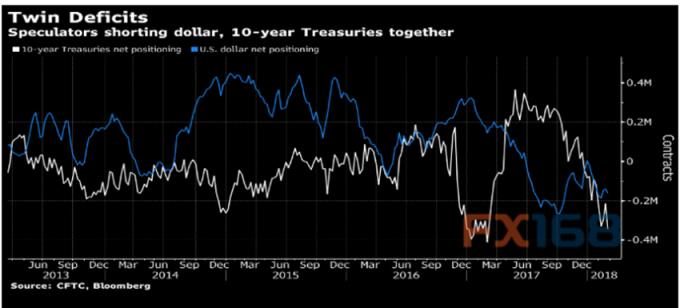 美元和美債持倉變化。 (圖:彭博、FX168財經網)