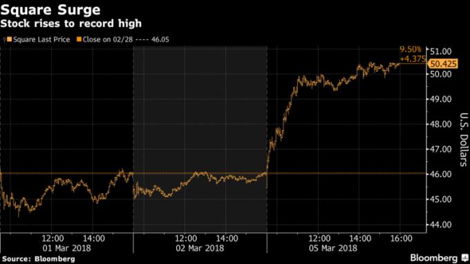 Square股價 周一飆漲9.5%,創下歷史新高。