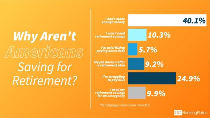 40.1% 美國人認為自己收入不足以儲蓄,其次有 24.9% 認為支付帳單已讓他們疲於奔命