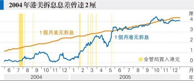 現時情况猶如2004年港美息差持續拉闊,當時息差最高達2%。 (圖:香港明報)