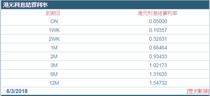 1個月港美同業拆款利率息差由去年底的0.37%,急升至昨天的1%,為近10年來最闊。 (圖:香港財資市場公會)