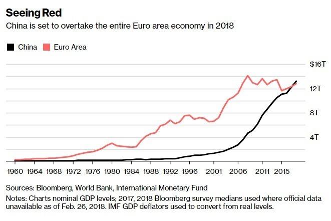 中國經濟體將在2018年超越歐元區