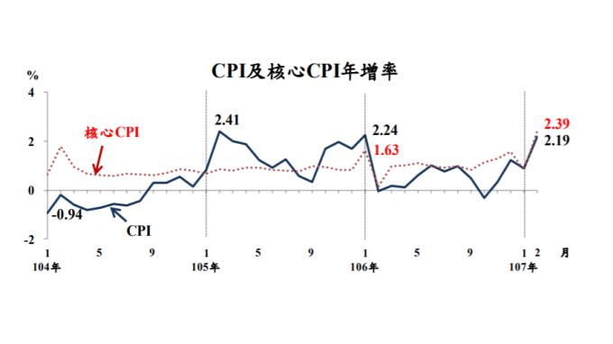 我2月CPI年增率創1年高點至2.19% 暫無通膨疑慮