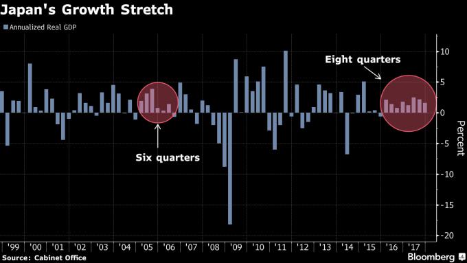 日本已連續8季經濟成長