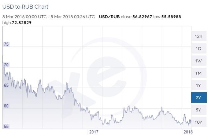 美元兌盧比日線趨勢圖 / 圖:xe