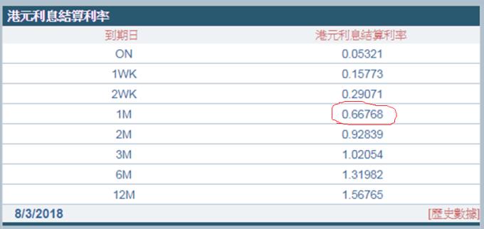 一個月香港銀行同業拆款利率(Hibor)跌至0.667%。 (圖:香港財資市場公會)